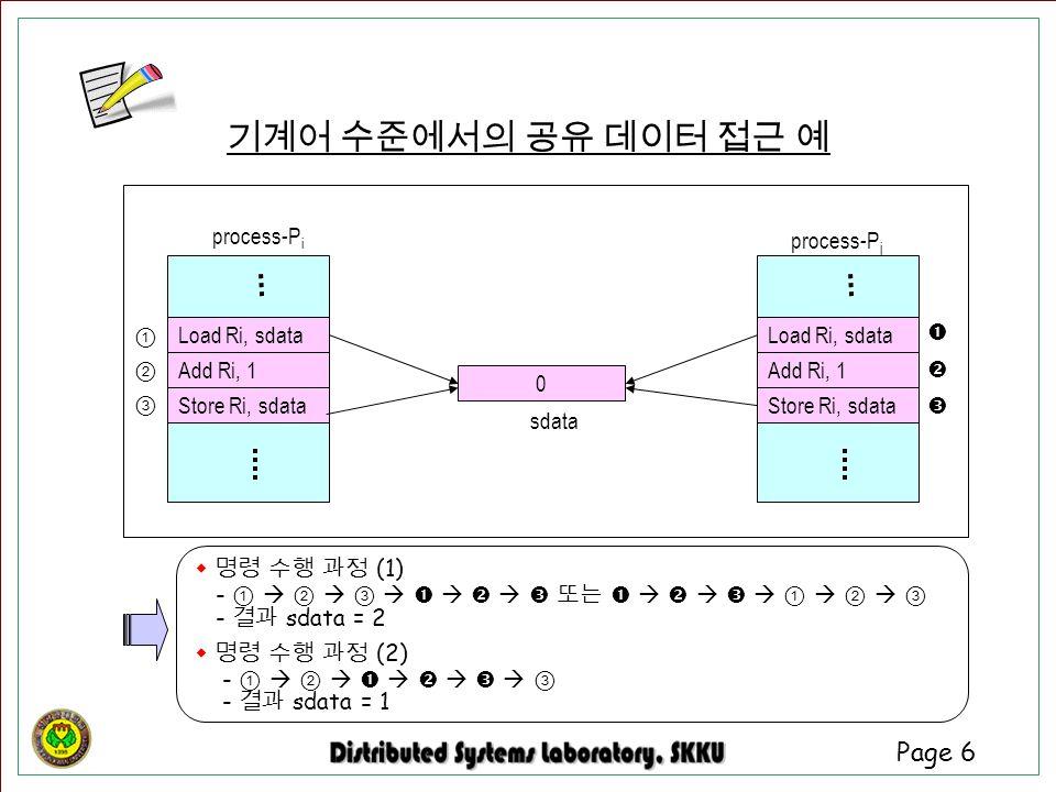 Page 6 기계어 수준에서의 공유 데이터 접근 예 Load Ri, sdata 0 sdata process-P i process-P j Add Ri, 1 Store Ri, sdata ①②③①②③ Load Ri, sdata Add Ri, 1 Store Ri, sdata