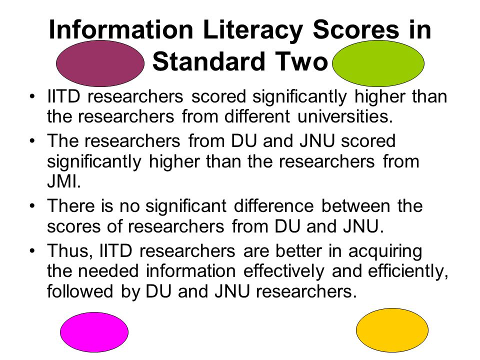 Information Literacy Scores in Standard Two IITD researchers scored significantly higher than the researchers from different universities.