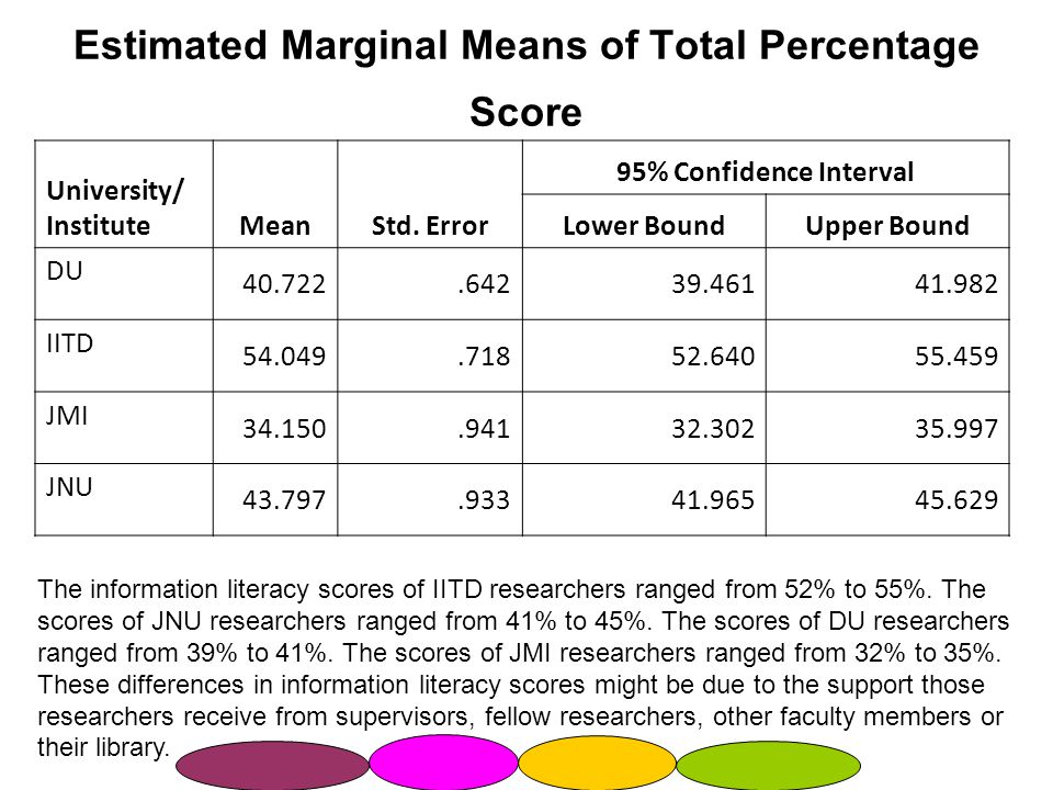 Estimated Marginal Means of Total Percentage Score University/ InstituteMeanStd.