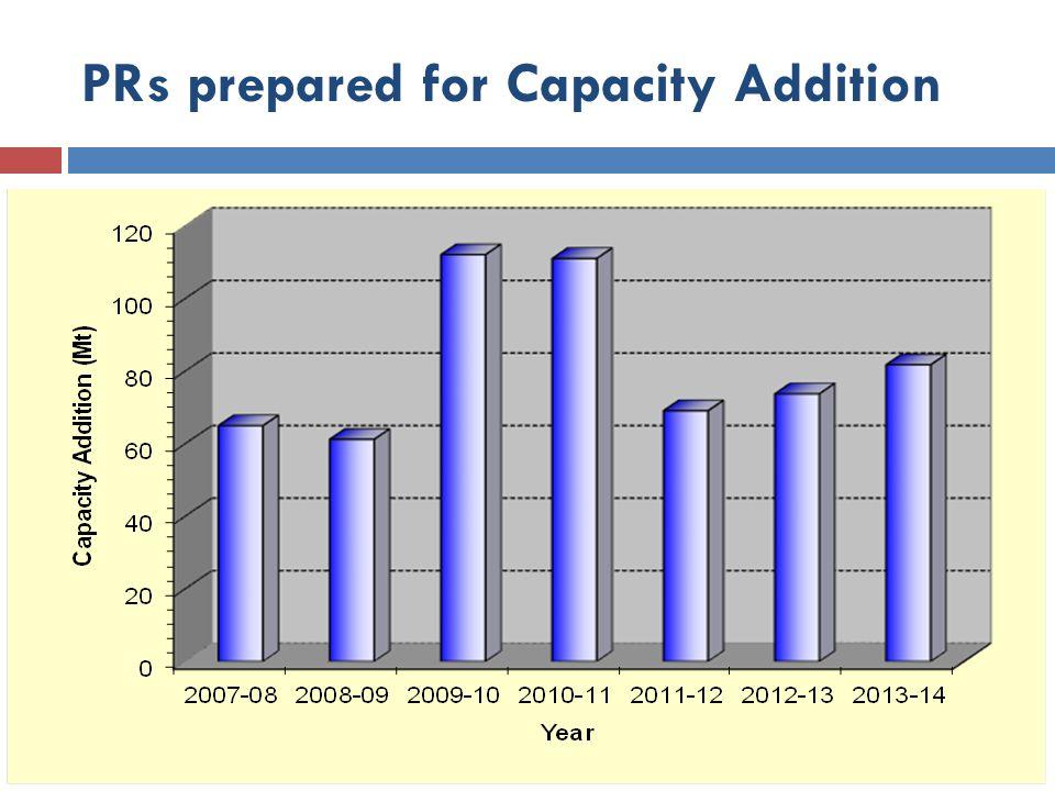 PRs prepared for Capacity Addition