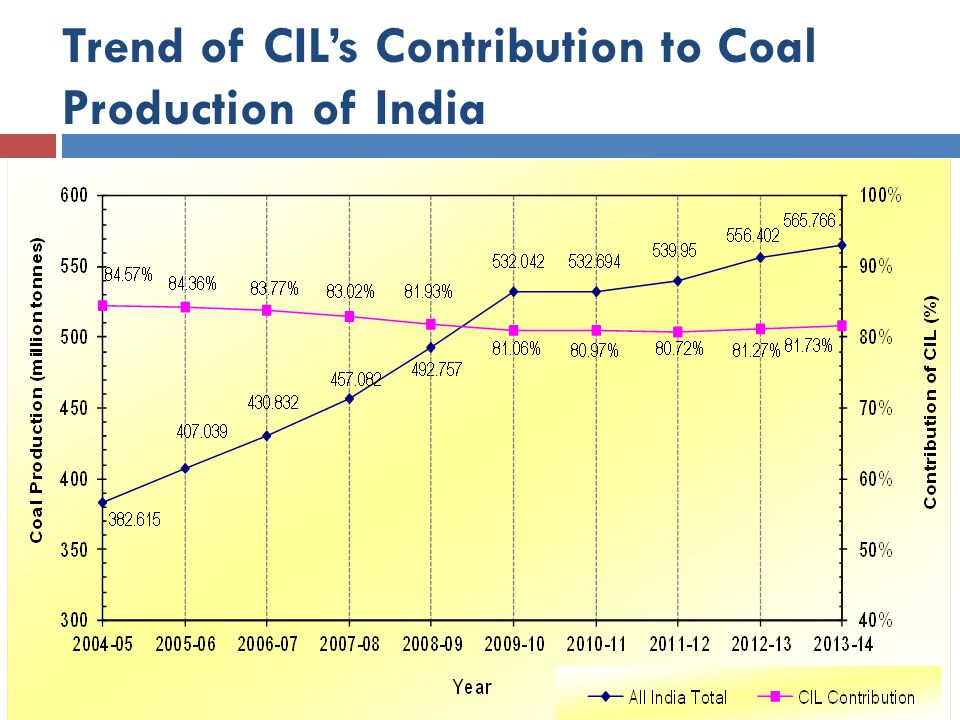 Trend of CIL's Contribution to Coal Production of India
