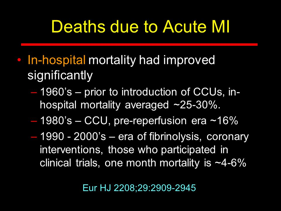 Deaths due to Acute MI In-hospital mortality had improved significantly –1960's – prior to introduction of CCUs, in- hospital mortality averaged ~25-3