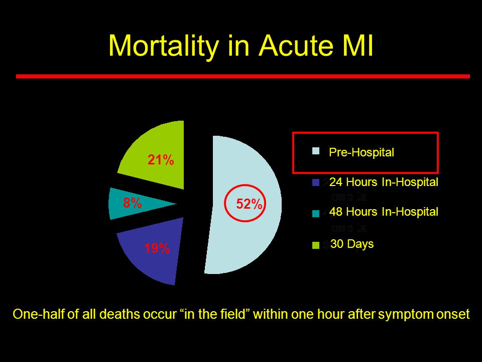 """Mortality in Acute MI Pre-Hospital 52% 24 Hours In-Hospital 48 Hours In-Hospital 30 Days 21% 19% 8% One-half of all deaths occur """"in the field"""" within"""