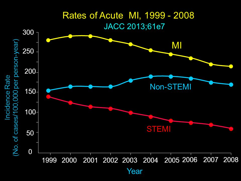 Rates of Acute MI, 1999 - 2008 Incidence Rate (No. of cases/100,000 per person-year) 0 100 150 200 250 Year 50 1999200020012002200320042005 2006200720