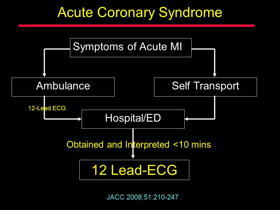 Acute Coronary Syndrome Symptoms of Acute MI Ambulance JACC 2008;51:210-247 Self Transport 12 Lead-ECG Hospital/ED Obtained and Interpreted <10 mins 1