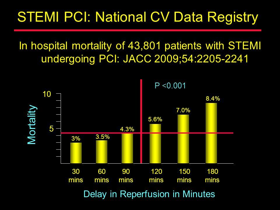 STEMI PCI: National CV Data Registry In hospital mortality of 43,801 patients with STEMI undergoing PCI: JACC 2009;54:2205-2241 30 mins 60 mins 3% 3.5