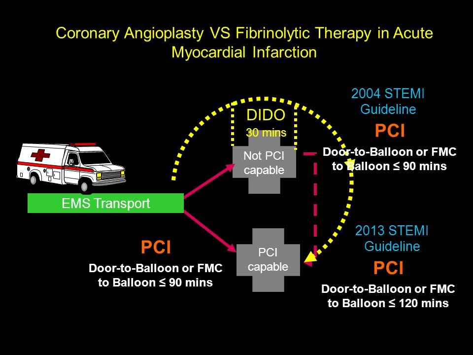 PCI capable Not PCI capable Coronary Angioplasty VS Fibrinolytic Therapy in Acute Myocardial Infarction EMS Transport PCI Door-to-Balloon or FMC to Ba