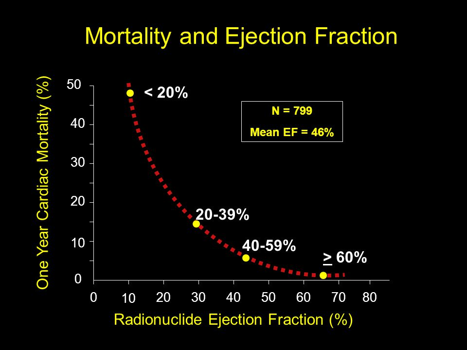 Mortality and Ejection Fraction One Year Cardiac Mortality (%) 0 20 30 40 50 Radionuclide Ejection Fraction (%) 10 203040506070800 < 20% N = 799 Mean