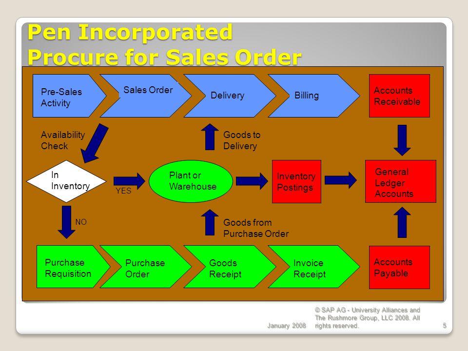 PEN, Inc.EGN 5620 Enterprise Systems Configuration PEN, Inc.
