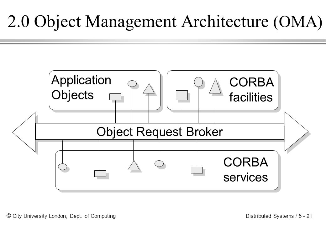 © City University London, Dept. of Computing Distributed Systems / 5 - 21 2.0 Object Management Architecture (OMA) Application Objects CORBA facilitie