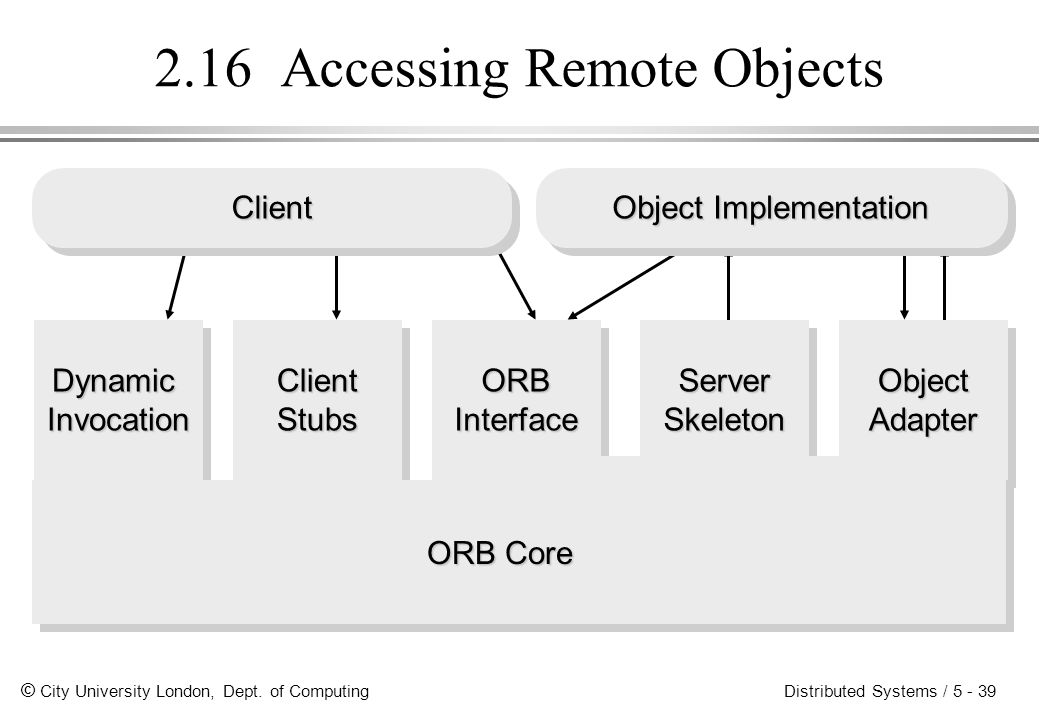 © City University London, Dept. of Computing Distributed Systems / 5 - 39 DynamicInvocationClientStubsORBInterfaceServerSkeletonObjectAdapter ORB Core