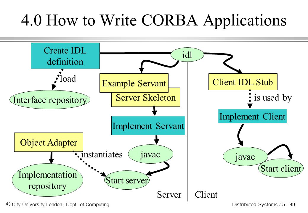 © City University London, Dept. of Computing Distributed Systems / 5 - 49 4.0 How to Write CORBA Applications Create IDL definition Server Skeleton Ex