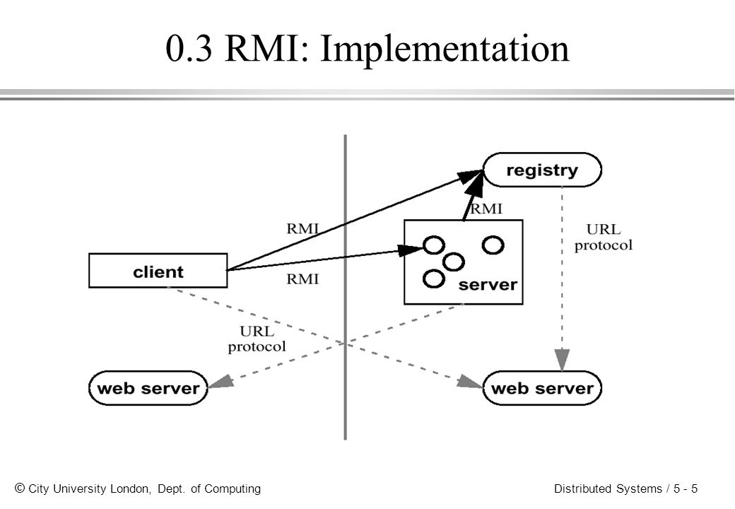 © City University London, Dept. of Computing Distributed Systems / 5 - 5 0.3 RMI: Implementation