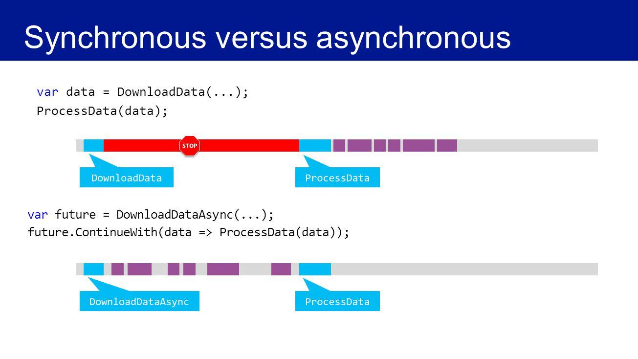 var data = DownloadData(...); ProcessData(data); var future = DownloadDataAsync(...); future.ContinueWith(data => ProcessData(data));