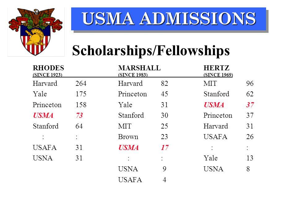 USMA ADMISSIONS Scholarships/Fellowships RHODESMARSHALLHERTZ (SINCE 1923)(SINCE 1983)(SINCE 1969) Harvard264Harvard82MIT96 Yale175Princeton45Stanford62 USMA37 Princeton158Yale31USMA37 USMA73 USMA73Stanford30 Princeton37 Stanford64 MIT 25Harvard31 ::Brown 23USAFA26 USMA17 USAFA31 USMA17 :: USNA31 ::Yale13 USNA 9USNA8 USAFA 4