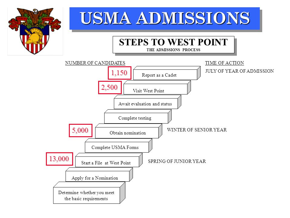 USMA ADMISSIONS SPRING OF JUNIOR YEAR WINTER OF SENIOR YEAR JULY OF YEAR OF ADMISSION TIME OF ACTION 13,000 5,000 2,500 1,150 NUMBER OF CANDIDATES Report as a Cadet Complete USMA Forms Start a File at West Point Apply for a Nomination Await evaluation and status Obtain nomination STEPS TO WEST POINT THE ADMISSIONS PROCESS Visit West Point Complete testing Determine whether you meet the basic requirements