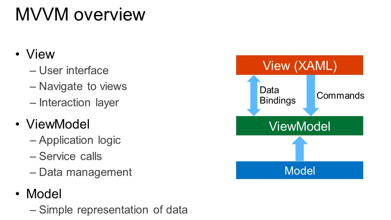MVVM overview View –User interface –Navigate to views –Interaction layer ViewModel –Application logic –Service calls –Data management Model –Simple representation of data –No logic or functionality Model View (XAML) ViewModel Data Bindings Commands