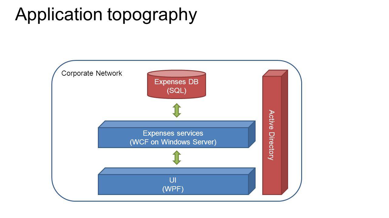 Data binding View - XAML –Text= {Binding MyProperty} ViewModel - C# –INotifyPropertyChanged View (XAML) ViewModel Data Bindings