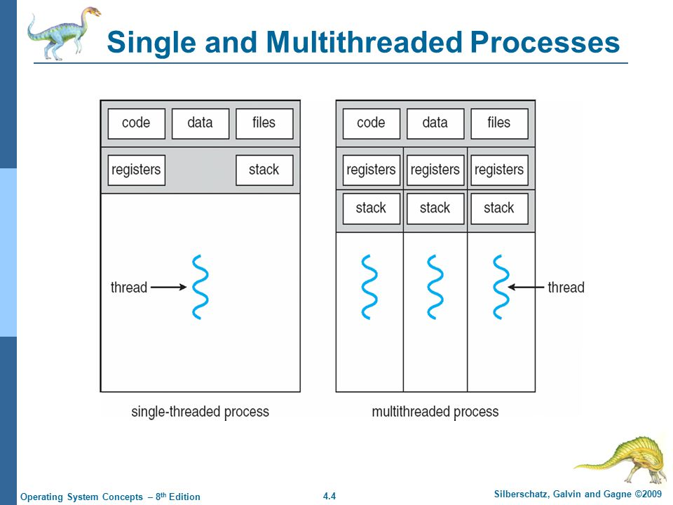 4.4 Silberschatz, Galvin and Gagne ©2009 Operating System Concepts – 8 th Edition Single and Multithreaded Processes