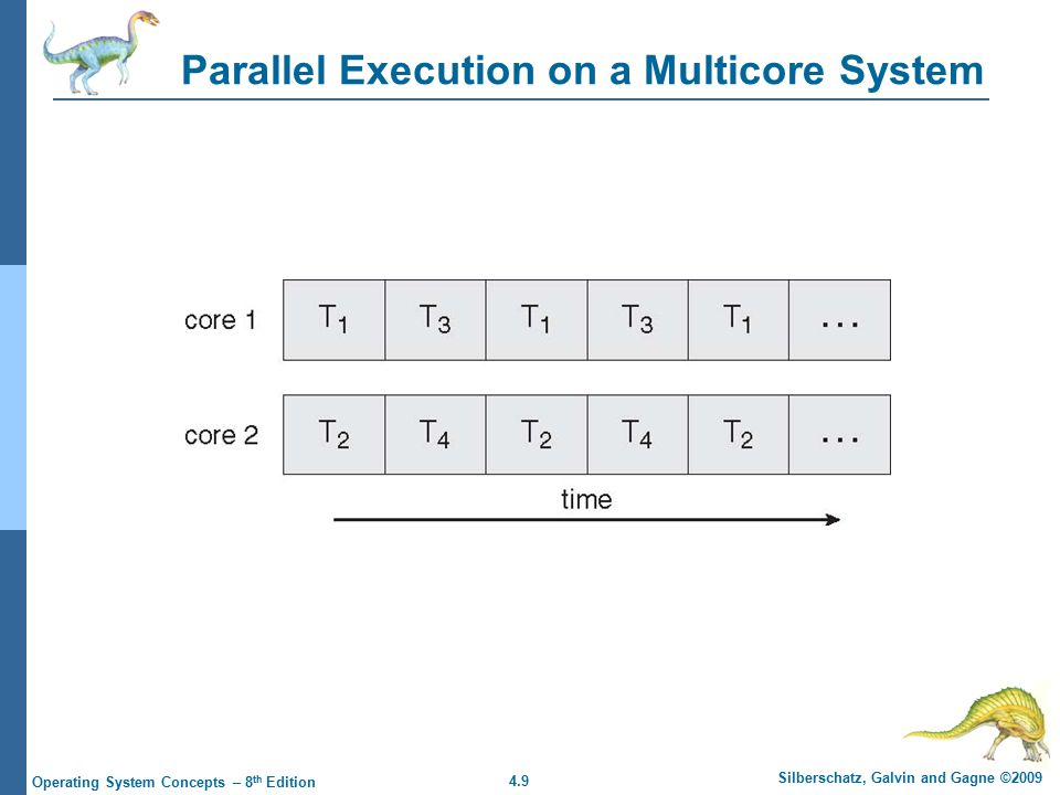 4.9 Silberschatz, Galvin and Gagne ©2009 Operating System Concepts – 8 th Edition Parallel Execution on a Multicore System