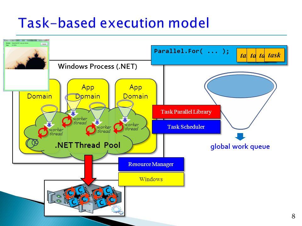 8 Windows Process (.NET) App Domain App Domain App Domain App Domain App Domain App Domain.NET Thread Pool worker thread worker thread worker thread worker thread Parallel.For(...