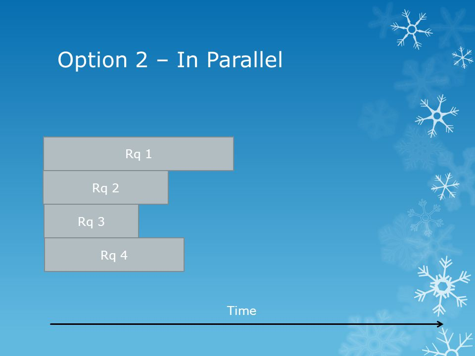 Option 2 – In Parallel Rq 1 Rq 2 Rq 3 Time Rq 4