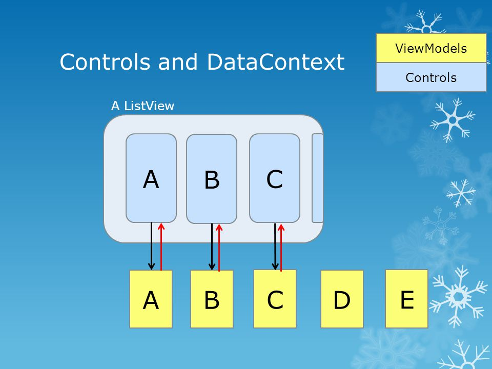 Controls and DataContext A B C A ViewModels Controls B C D E A ListView