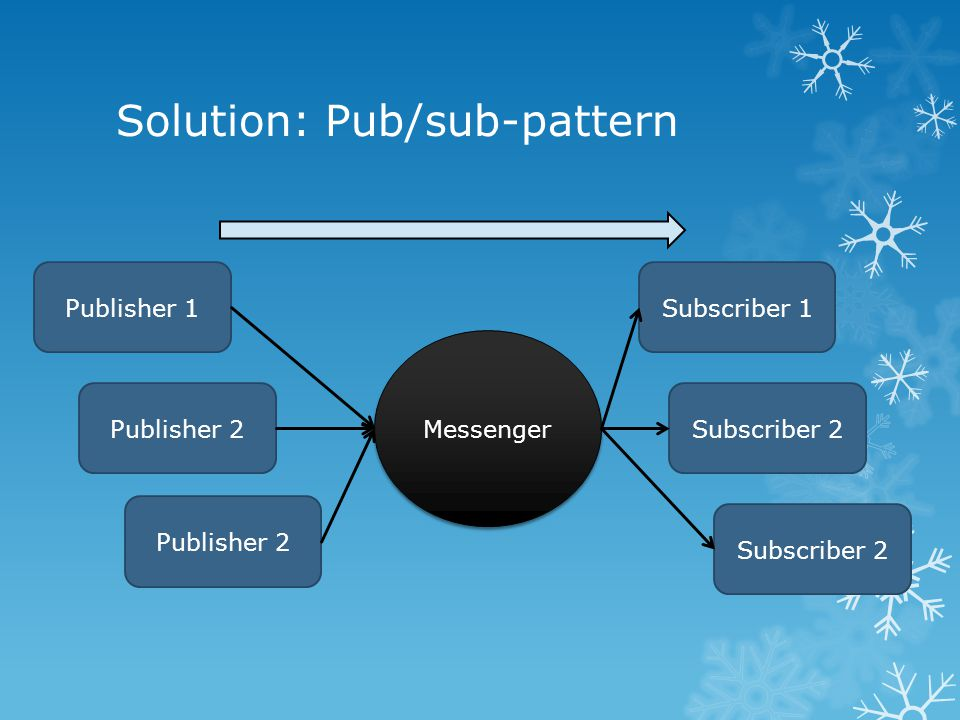 Solution: Pub/sub-pattern Messenger Publisher 1 Publisher 2 Subscriber 1 Subscriber 2