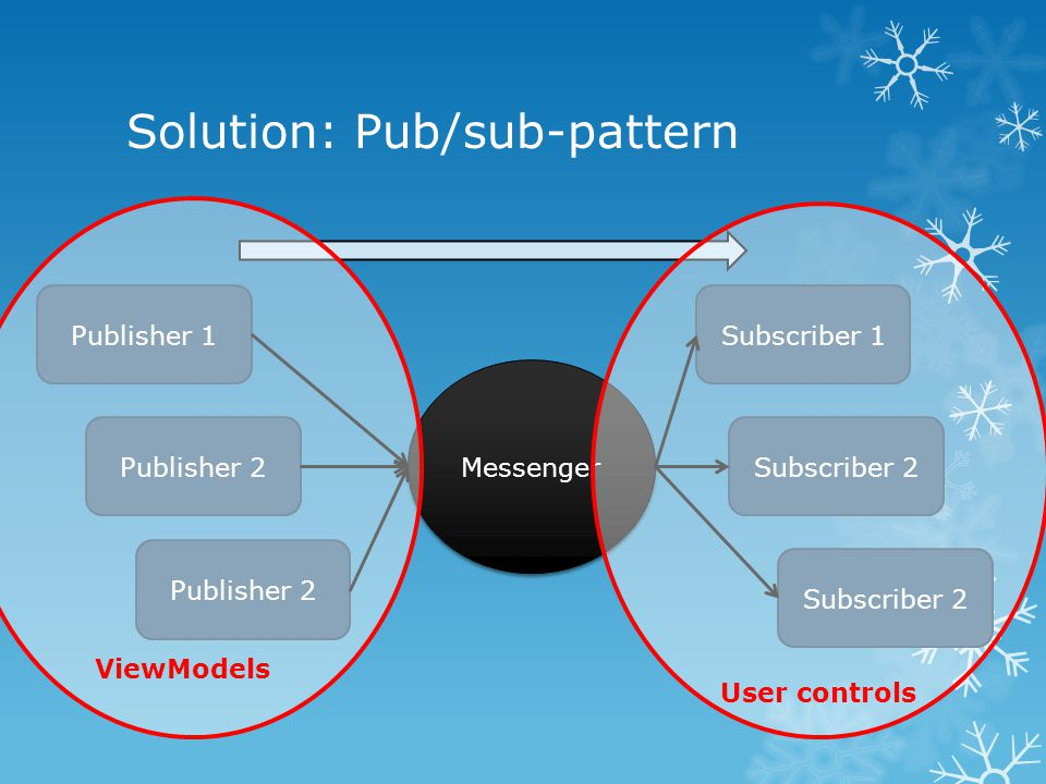 Solution: Pub/sub-pattern Messenger Publisher 1 Publisher 2 Subscriber 1 Subscriber 2 User controls ViewModels