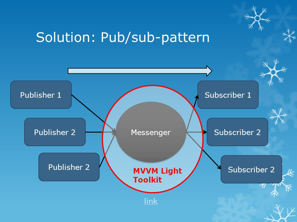 Solution: Pub/sub-pattern Messenger Publisher 1 Publisher 2 Subscriber 1 Subscriber 2 MVVM Light Toolkit link