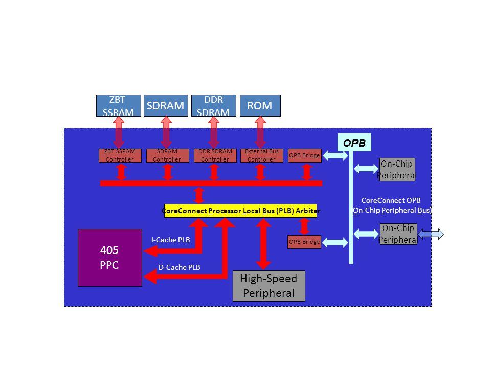 ZBT SSRAM SDRAM ZBT SSRAM Controller SDRAM Controller 405 PPC On-Chip Peripheral ROM High-Speed Peripheral On-Chip Peripheral CoreConnect OPB (On-Chip Peripheral Bus) OPB DDR SDRAM CoreConnect Processor Local Bus (PLB) Arbiter DDR SDRAM Controller External Bus Controller OPB Bridge I-Cache PLB D-Cache PLB