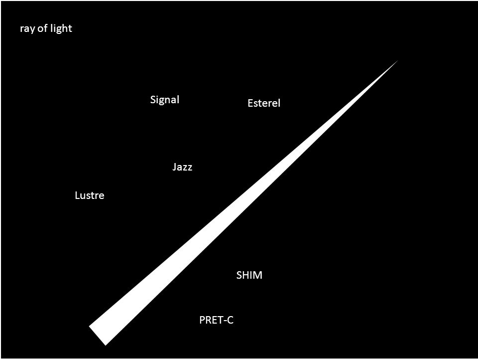 ray of light Signal Lustre PRET-C SHIM Jazz Esterel