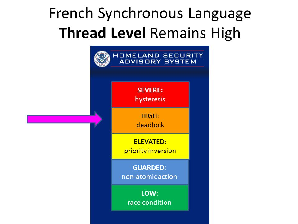 French Synchronous Language Thread Level Remains High SEVERE: hysteresis HIGH: deadlock ELEVATED: priority inversion GUARDED: non-atomic action LOW: race condition