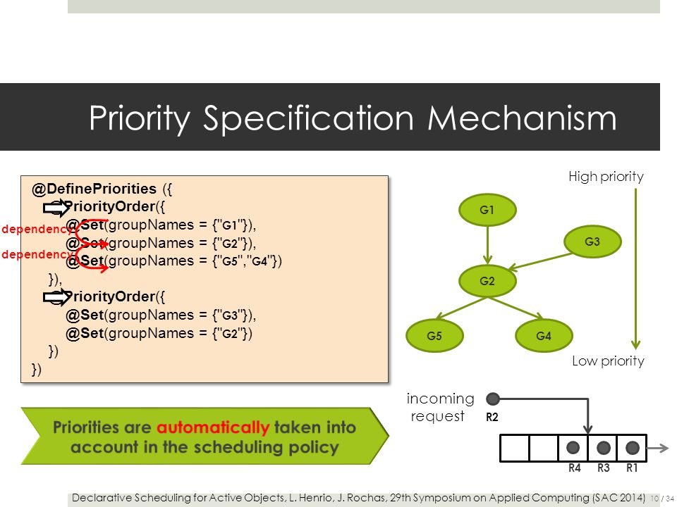 Priority Specification Mechanism G1 @DefinePriorities ({ @PriorityOrder({ @Set(groupNames = { G1 }), @Set(groupNames = { G2 }), @Set(groupNames = { G5 , G4 }) }), @PriorityOrder({ @Set(groupNames = { G3 }), @Set(groupNames = { G2 }) }) @DefinePriorities ({ @PriorityOrder({ @Set(groupNames = { G1 }), @Set(groupNames = { G2 }), @Set(groupNames = { G5 , G4 }) }), @PriorityOrder({ @Set(groupNames = { G3 }), @Set(groupNames = { G2 }) }) G2 G3 G4G5 Declarative Scheduling for Active Objects, L.