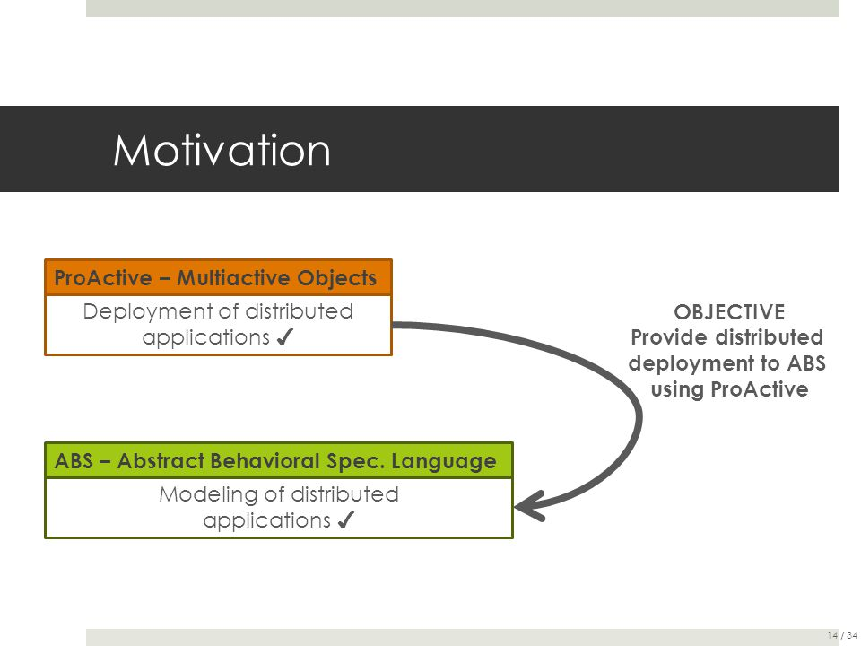 Motivation ProActive – Multiactive Objects ABS – Abstract Behavioral Spec. Language Deployment of distributed applications ✔ Modeling of distributed a