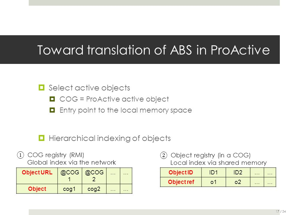 Toward translation of ABS in ProActive  Select active objects  COG = ProActive active object  Entry point to the local memory space  Hierarchical
