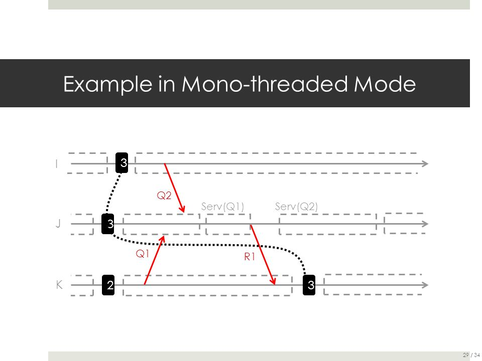 Example in Mono-threaded Mode I 3 Q2 3 J 32 K R1 Q1 Serv(Q1)Serv(Q2) 29 / 34