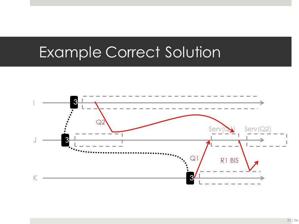 Example Correct Solution I 3 Q2 3 J 3 K R1 BIS Q1 Serv(Q1) Serv(Q2) 30 / 34