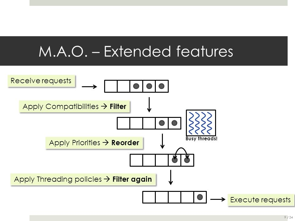 M.A.O. – Extended features Receive requests Apply Compatibilities  Filter Apply Priorities  Reorder Execute requests Apply Threading policies  Filt