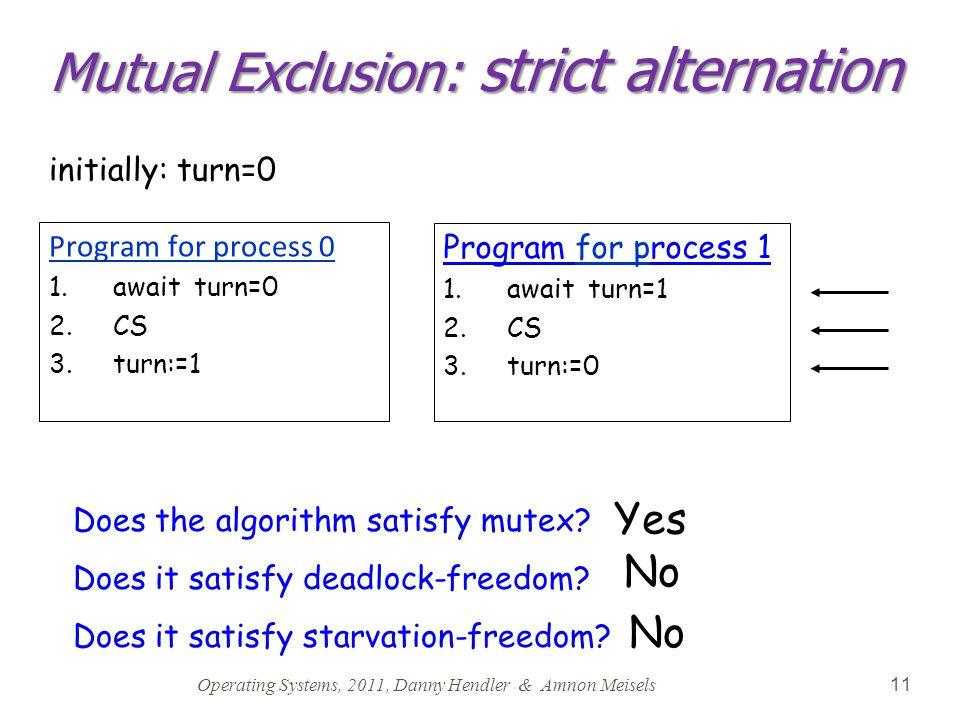 Operating Systems, 2011, Danny Hendler & Amnon Meisels 11 Mutual Exclusion: strict alternation Does the algorithm satisfy mutex? Does it satisfy deadl