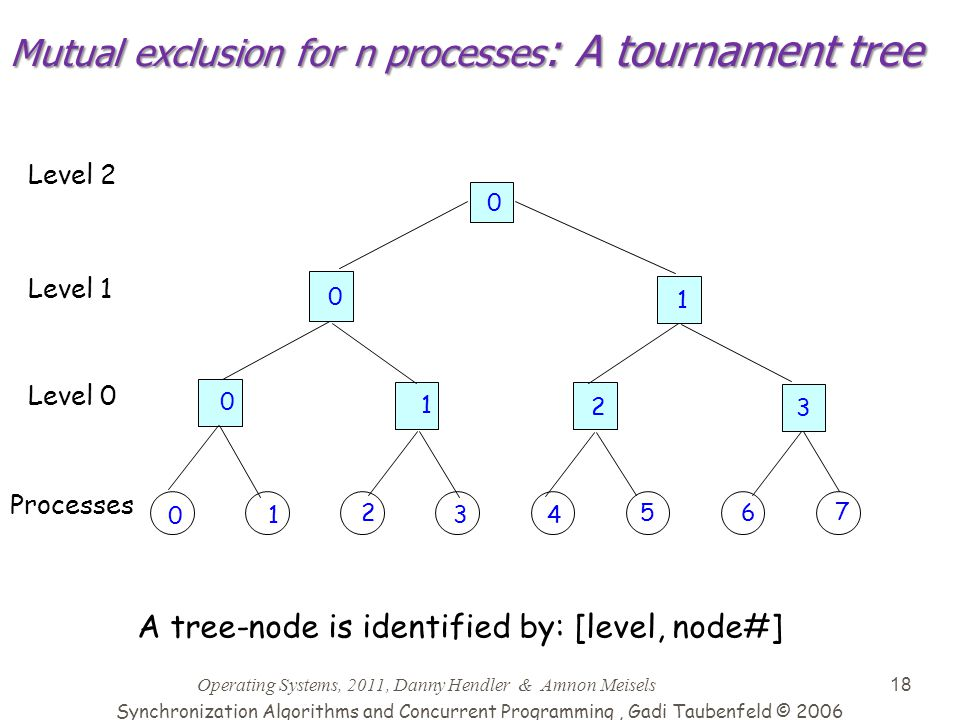 Operating Systems, 2011, Danny Hendler & Amnon Meisels 18 Mutual exclusion for n processes : A tournament tree 0 0 1 0 1 2 3 0 1 2 34 56 7 Level 0 Lev
