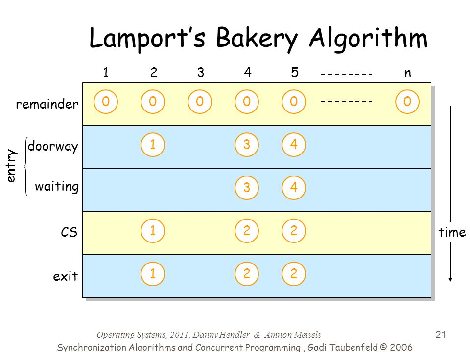 Operating Systems, 2011, Danny Hendler & Amnon Meisels 21 time Lamport's Bakery Algorithm 000000 doorway 12345n CS exit 1 1 22 22 1 1 0 2 2 0 3 3 2 2