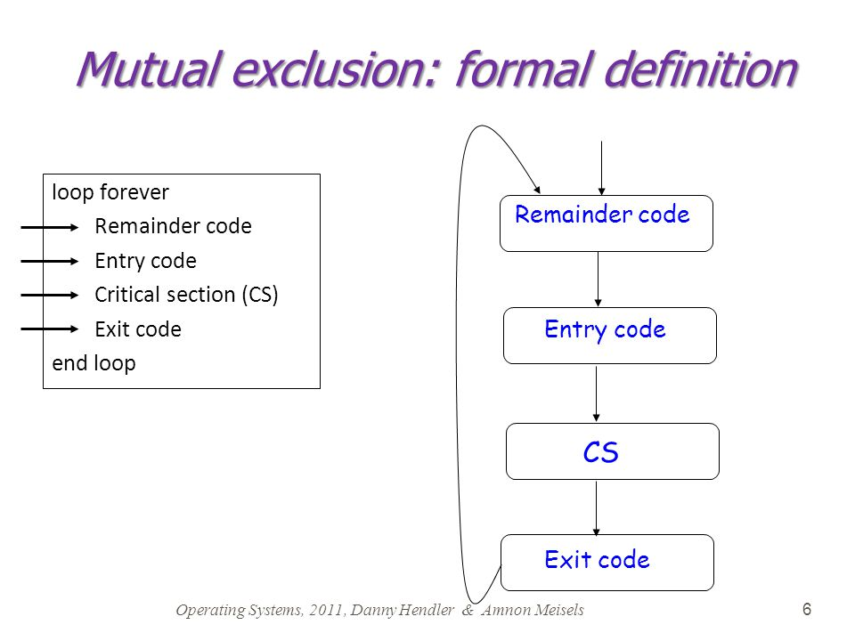 Operating Systems, 2011, Danny Hendler & Amnon Meisels 6 Mutual exclusion: formal definition loop forever Remainder code Entry code Critical section (CS) Exit code end loop Remainder code Entry code Exit code CS