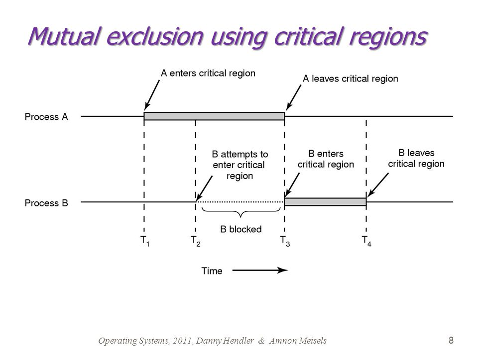 Operating Systems, 2011, Danny Hendler & Amnon Meisels 8 Mutual exclusion using critical regions