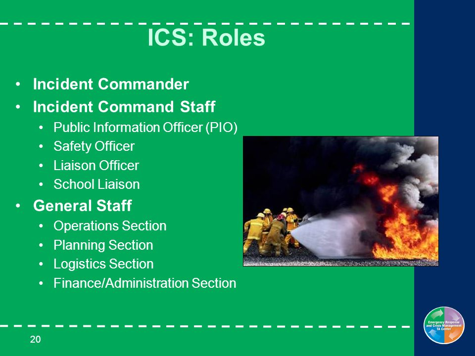 20 ICS: Roles Incident Commander Incident Command Staff Public Information Officer (PIO) Safety Officer Liaison Officer School Liaison General Staff Operations Section Planning Section Logistics Section Finance/Administration Section