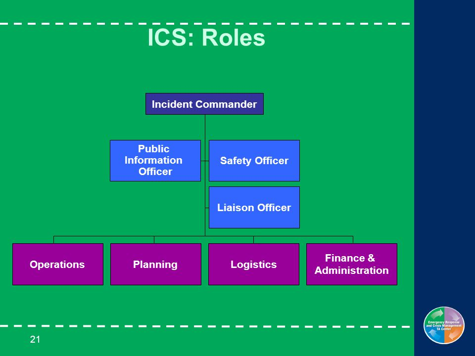 21 ICS: Roles Safety Officer Liaison Officer Public Information Officer Finance & Administration LogisticsPlanning Incident Commander Operations