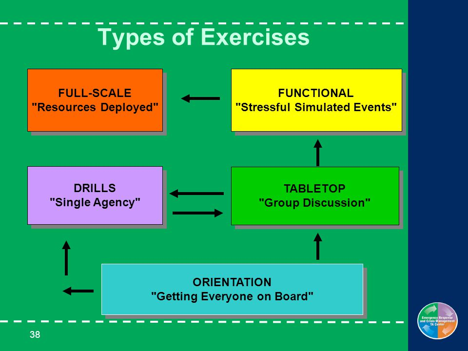 38 Types of Exercises ORIENTATION Getting Everyone on Board ORIENTATION Getting Everyone on Board DRILLS Single Agency DRILLS Single Agency TABLETOP Group Discussion TABLETOP Group Discussion FUNCTIONAL Stressful Simulated Events FUNCTIONAL Stressful Simulated Events FULL-SCALE Resources Deployed FULL-SCALE Resources Deployed