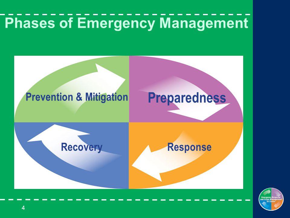 4 Phases of Emergency Management Prevention & Mitigation Preparedness ResponseRecovery