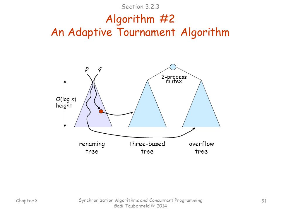 31 Chapter 3 Synchronization Algorithms and Concurrent Programming Gadi Taubenfeld © 2014 renaming tree three-based tree overflow tree O(log n) height qp 2-process mutex Algorithm #2 An Adaptive Tournament Algorithm Section 3.2.3