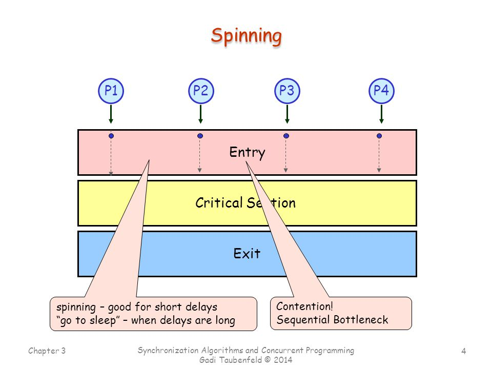 4 Chapter 3 Synchronization Algorithms and Concurrent Programming Gadi Taubenfeld © 2014 Entry P1P4P2P3 Critical Section Exit Spinning Contention.
